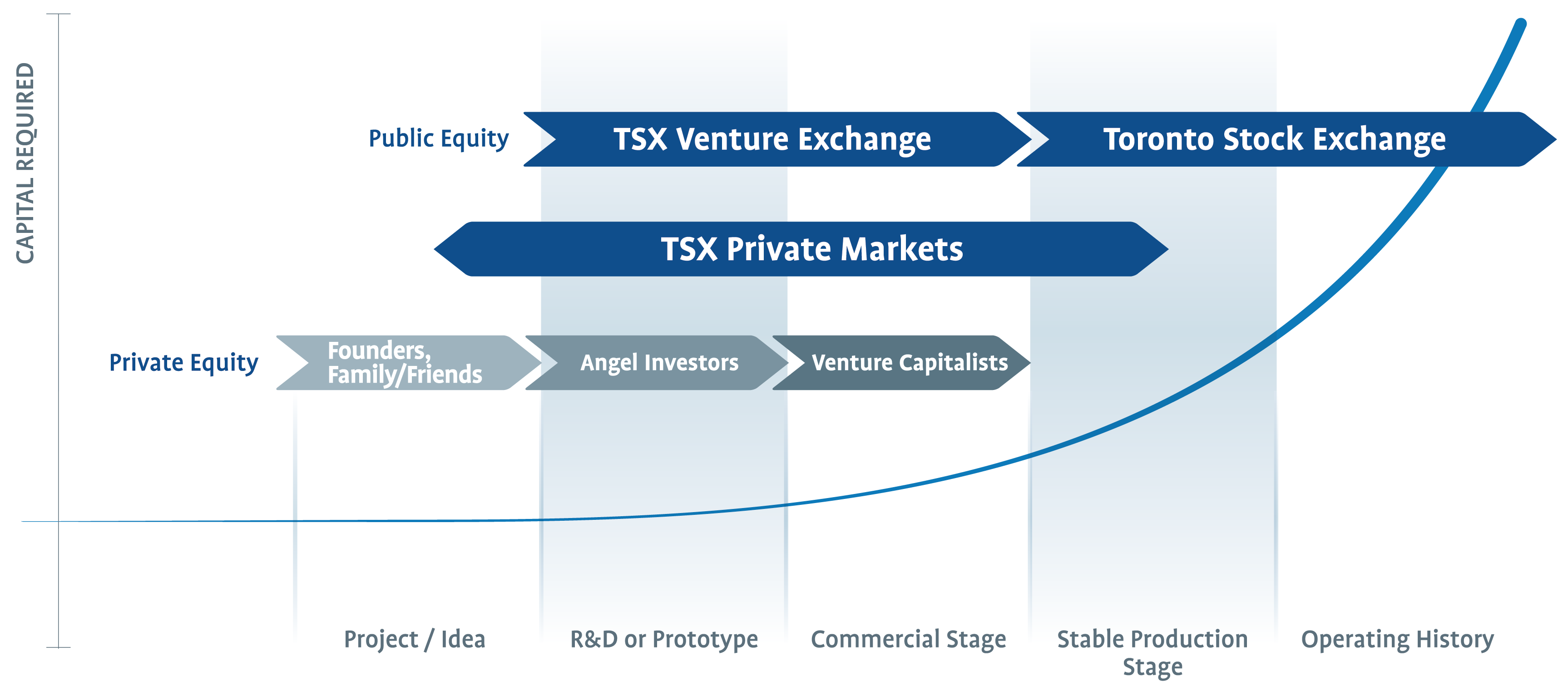 Tmx Tsx Tsxv Considerations For Getting Listed
