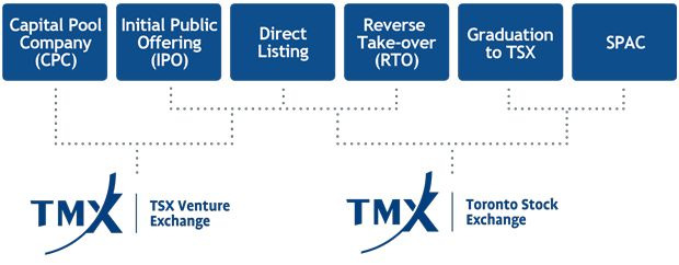 Tsx policy stock options